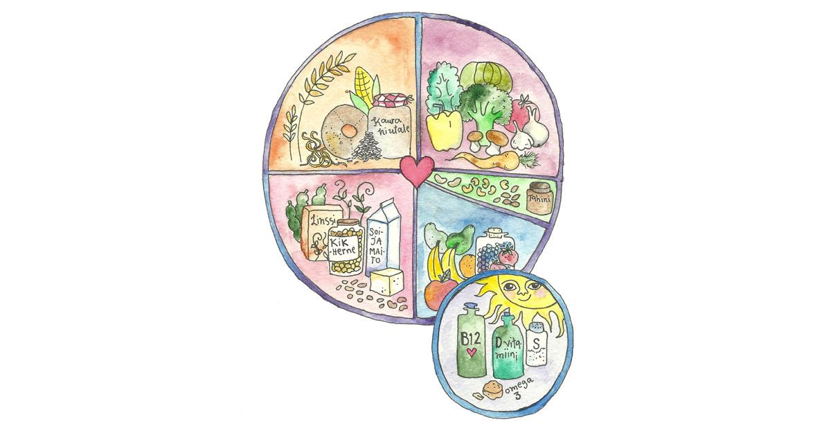 Illustrationen avbildar den veganska kostcirkeln, som innefattar grönsaker, nötter, frön och oljor, frukter, baljväxter, fullkorn och potatis.