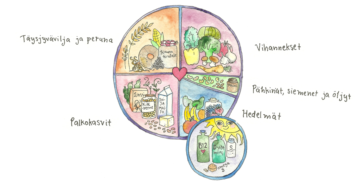 Kuvituskuva vegaanin ravintoympyrästä, johon kuuluu vihannekset, pähkinät, siemenet ja öljyt, hedelmät, palkokasvit ja täysjyvävilja ja peruna.